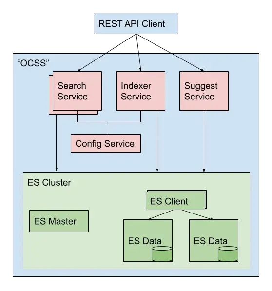 Open Commerce Search Stack architecture.