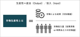 営業効率(生産性)の概要と計算方法