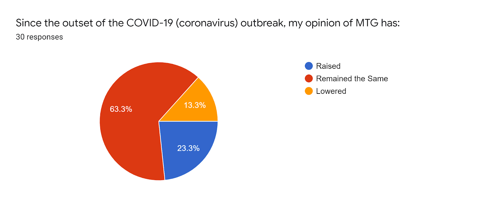 Forms response chart Question title Since the outset of the COVID-19 coronavirus outbreak my opinion of MTG has Number of responses 30 responses