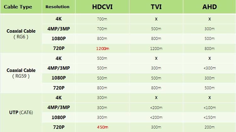 Bảng Test khoảng cách Truyền Dahua 4K