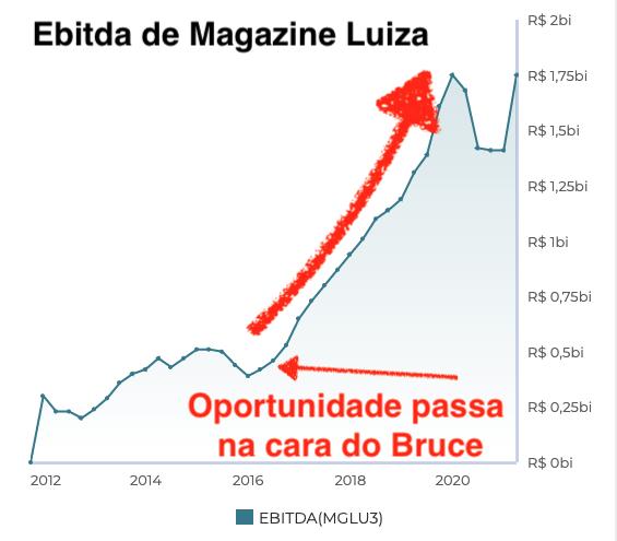 Gráfico mostra desempenho de Magazine Luiza.