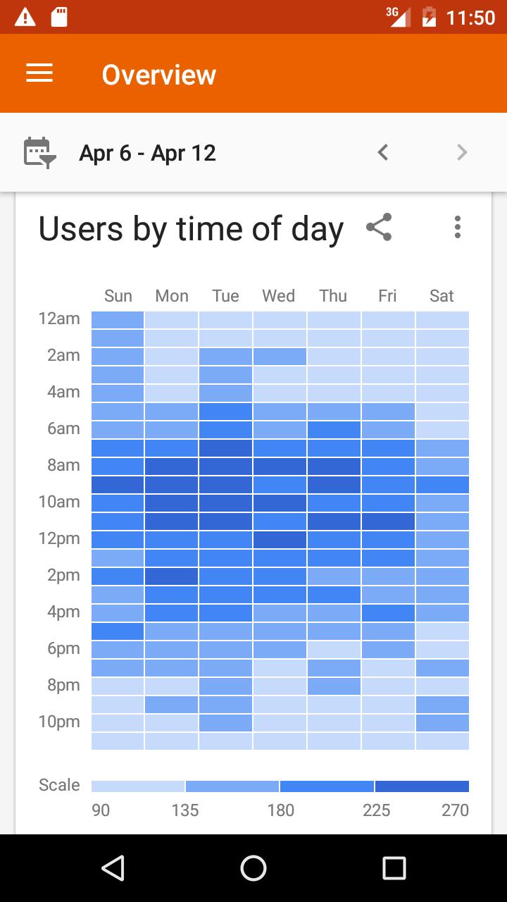 Google Analytics screenshot #5