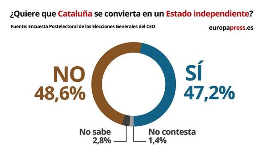 Encuesta sobre la independencia en Cataluña.