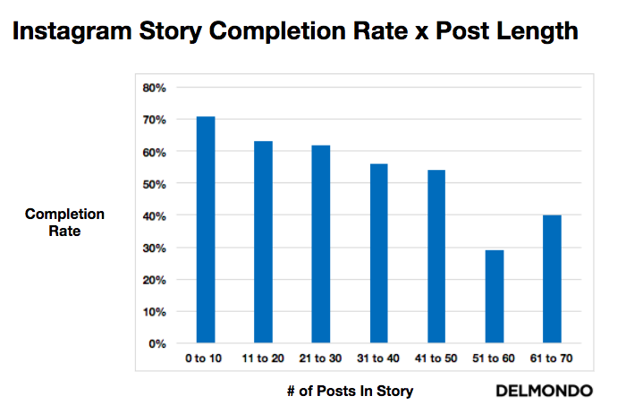 Instagram Stories Completion Rate by Post Length