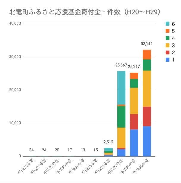 北竜町ふるさと応援基金寄付金(件数)グラフ