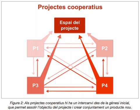 PROJECTES-COOPERATIUS.png