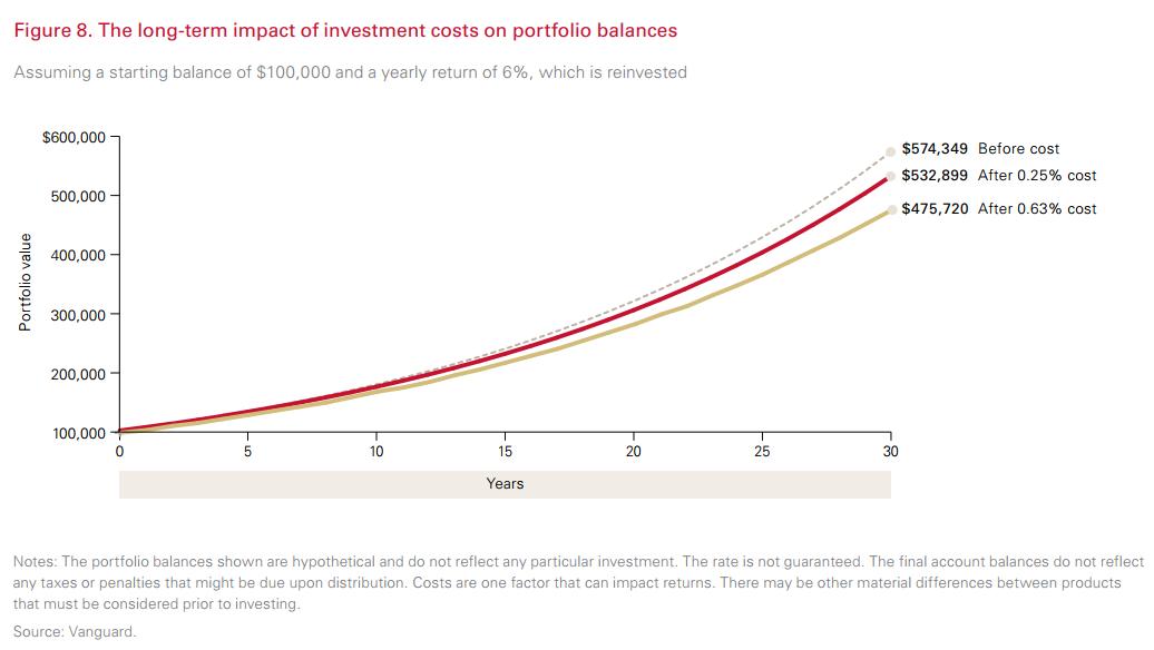 Regularne inwestowanie - Koszty i ich wpływ na wynik inwestycji