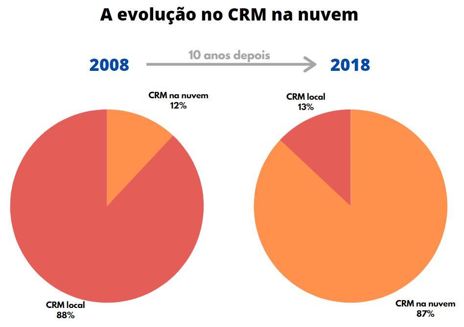 Gráfico CRM