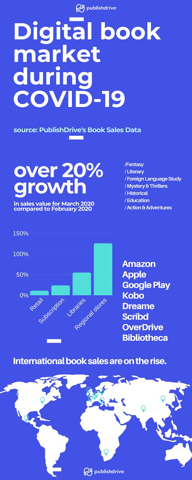 Book sales data covid-19