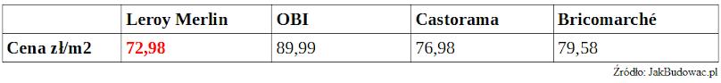Porównanie cen deski barlineckiej