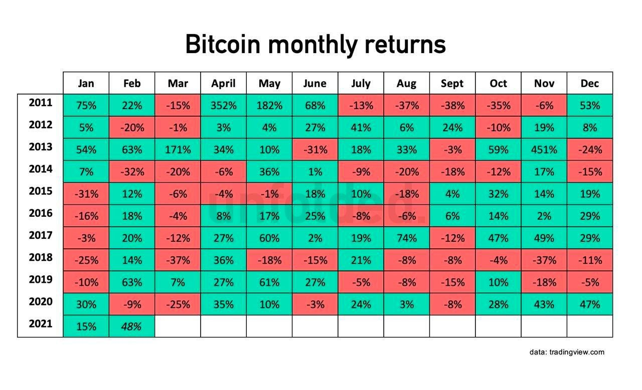 Bitcoin monthly returns