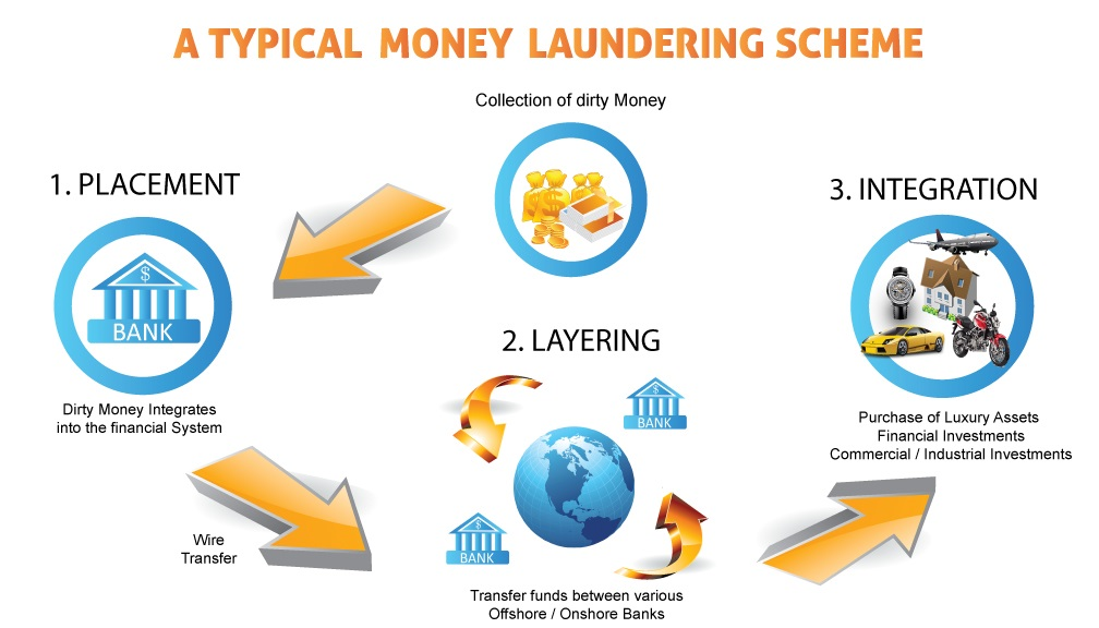 A Typical Money Laundering Scheme