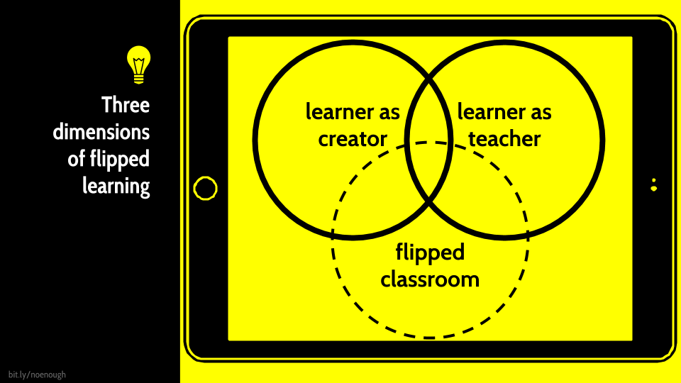 Three dimensions of flipped learning: Classroom, learner as creator, learner as teacher.