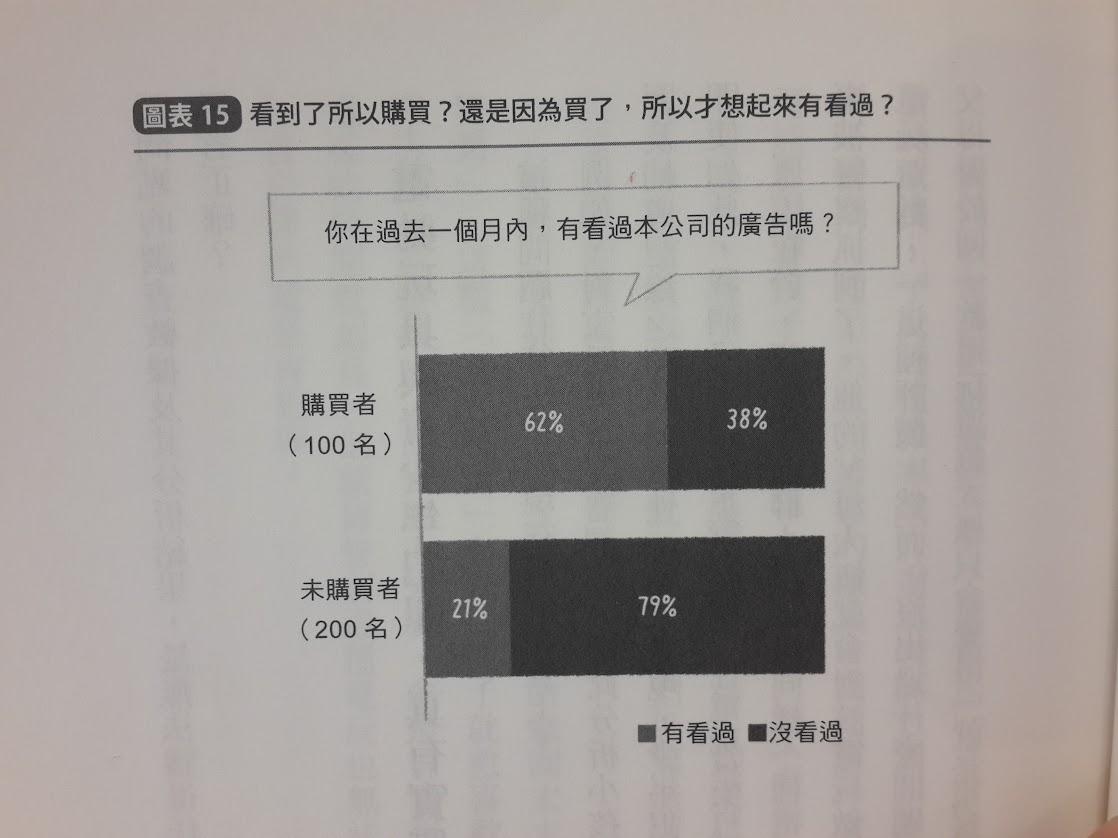 統計學,最強的商業武器-startdo.tw