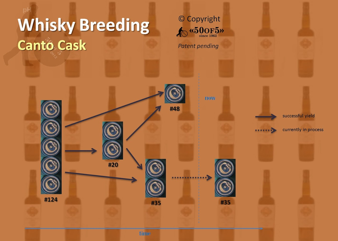 Whisky Breeding - Copyright <<50OF5>>