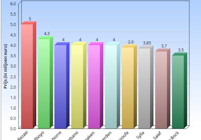 KRC Genk gaat binnenlands transferrecord verbrijzelen, wie staat er momenteel in de top-10?