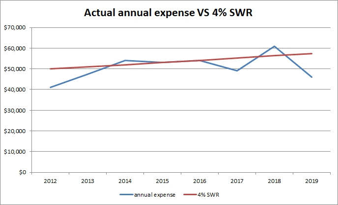 actual expense vs 4% SWR