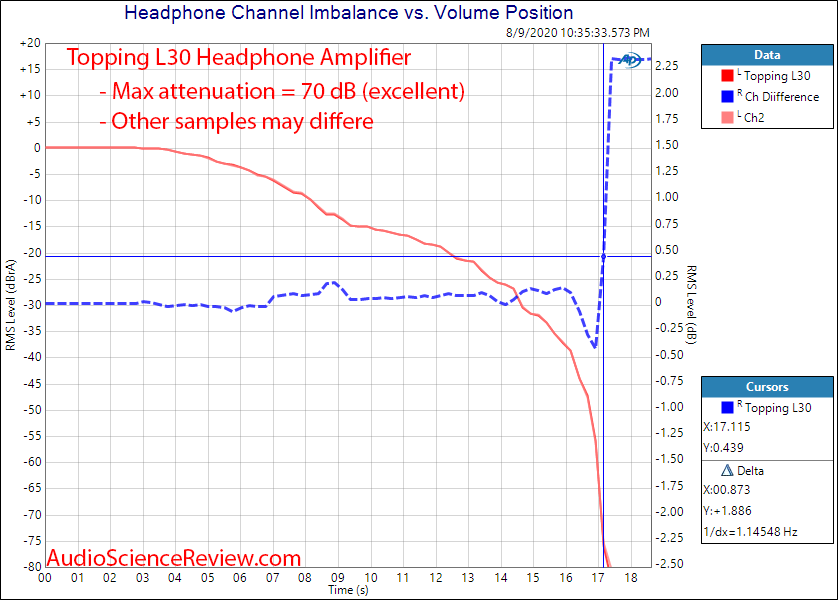 Topping L30 Headphone Amplifier Channel Balance Audio Measurements.png