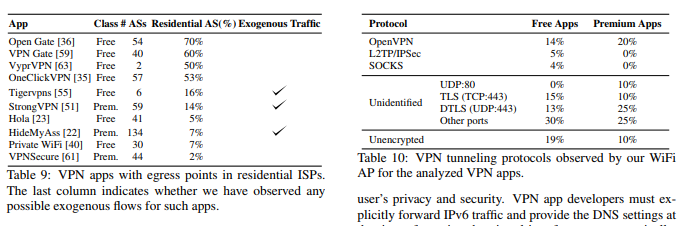 Are You Using a VPN or Malware Disguised as a VPN to Gain