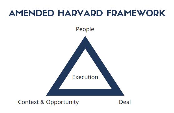 amended-harvard-framework