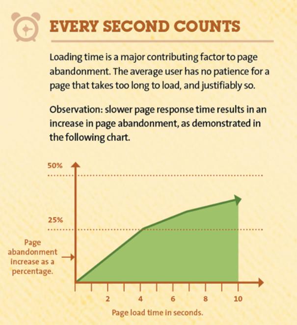 on page seo saas website speed