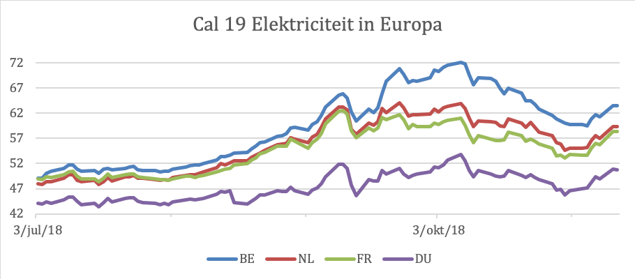 Cal19 elektriciteit in Europa