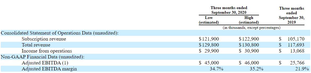 Обзор IPO Datto Holding.