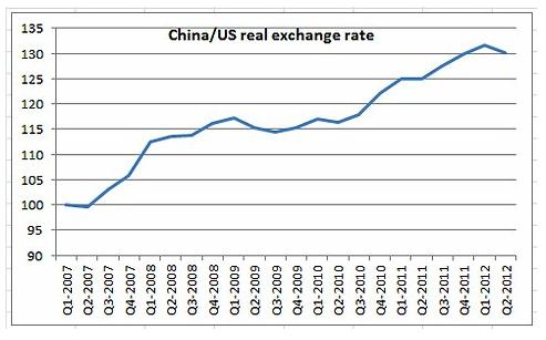 China/ US exchange rate