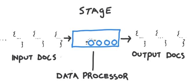aggregation framework stage