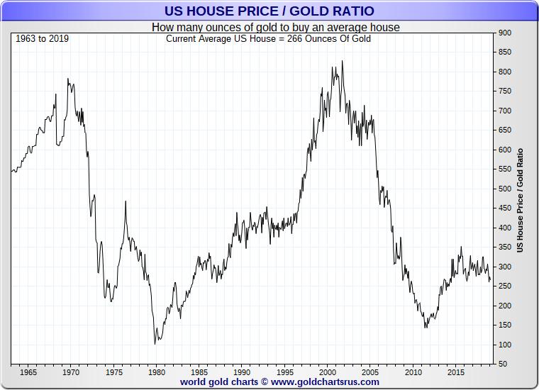 USA House Price / Gold Ratio - chart from 1963 to 2019