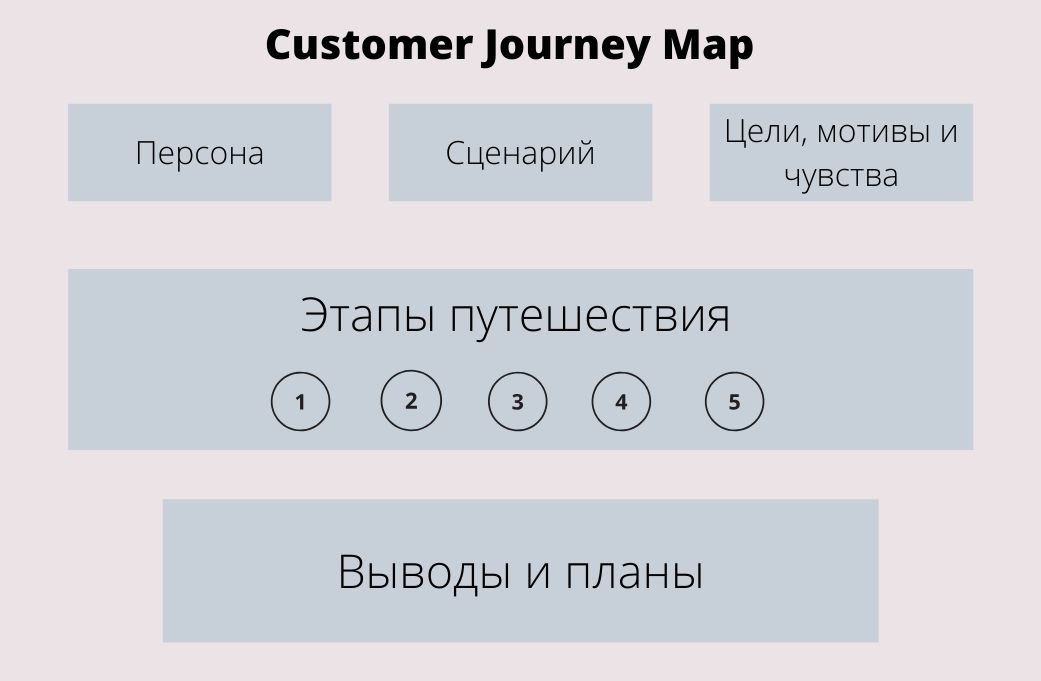 Компоненты Customer Journey Map