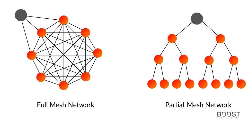 full mesh network ble range