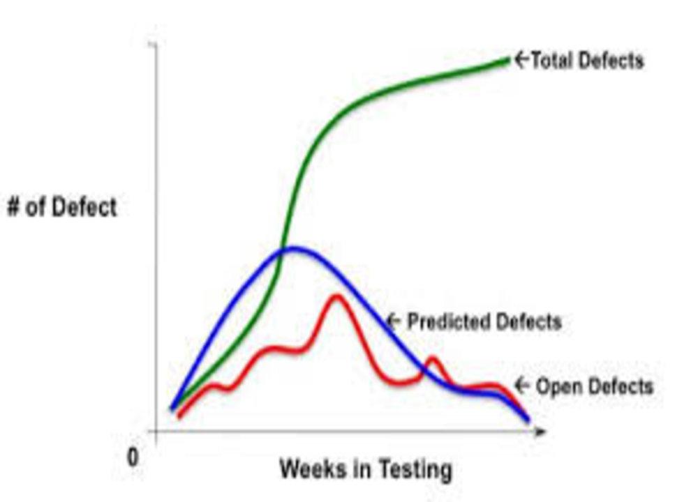 test automation metrics