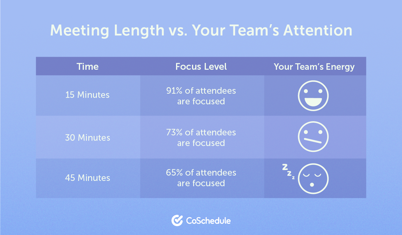 Coschedule meeting length graph