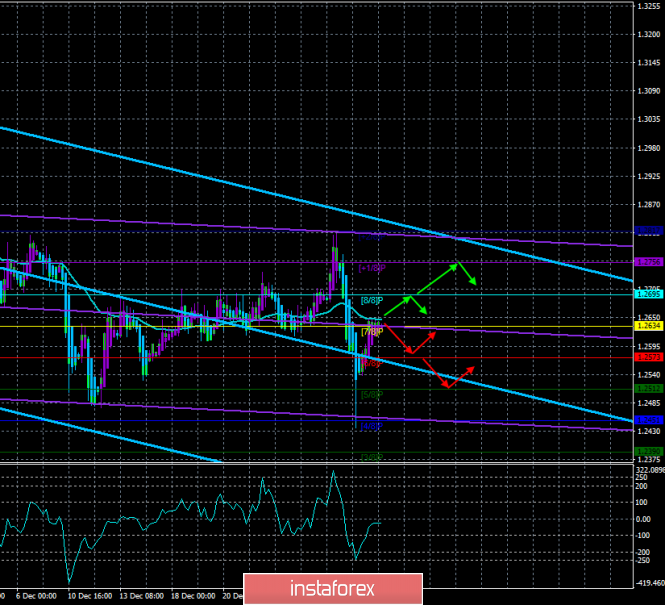 """GBP / USD. 4th of January. The trading system. """"Regression Channels"""". The correction is completed, data from the United States"""