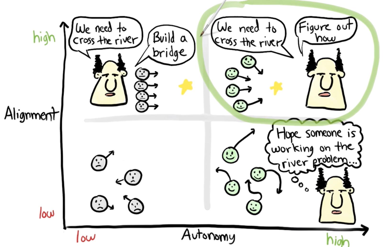 Autonomie vs Alignment im Spotify Model.