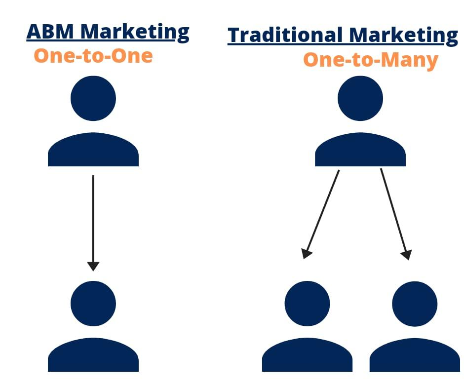 Learn what does abm stand for in marketing