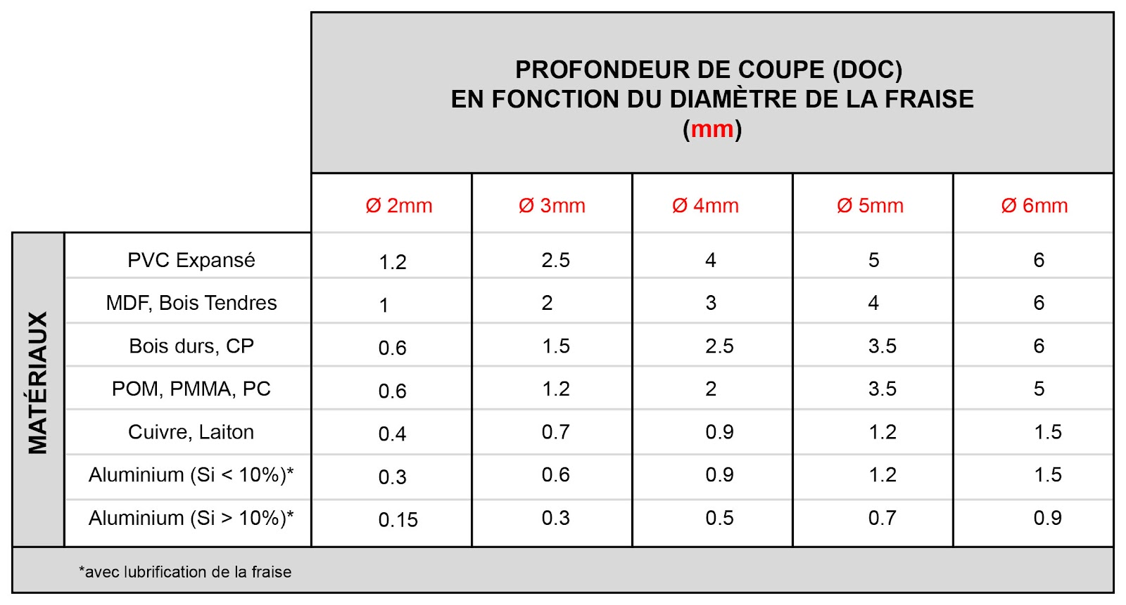 Cnc vitesse d 39 avance feed and speed - Tableau vitesse de coupe fraisage ...