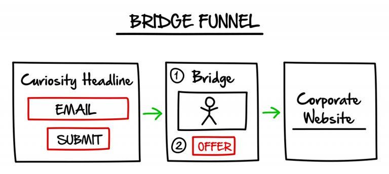 Bridge Funnel - The Lost Funnel