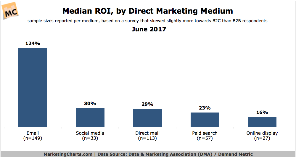 What Is Direct Mail Marketing? Why Is It Rebounding?