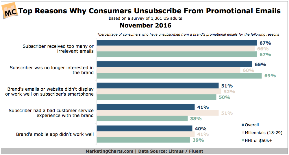 https://www.marketingcharts.com/wp-content/uploads/2016/11/LitmusFluent-Top-Reasons-Consumers-Unsubscribe-from-Promo-Emails-Nov2016.png
