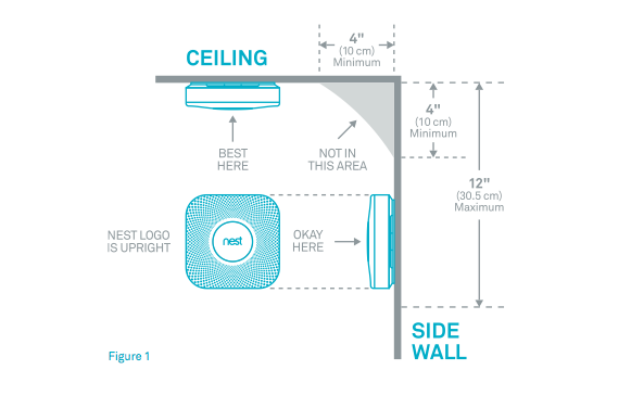 Diagram of where to place Nest Protect when setting up