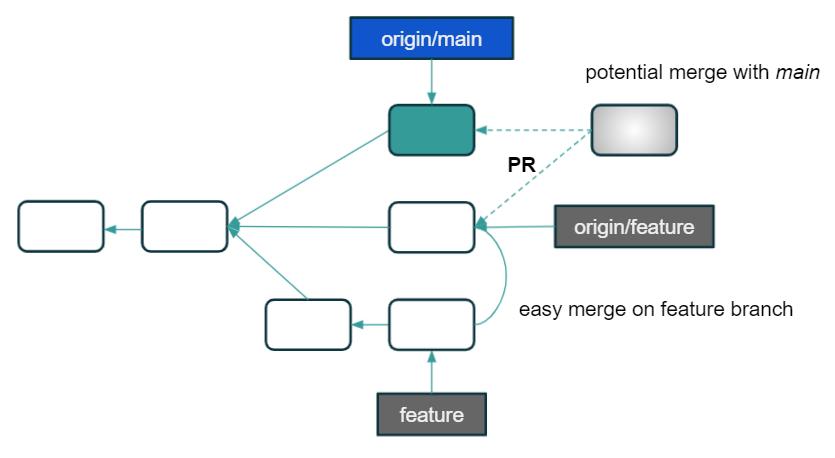 Feature Branch Workflow scheme