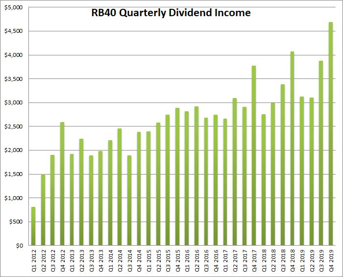dividend quarterly