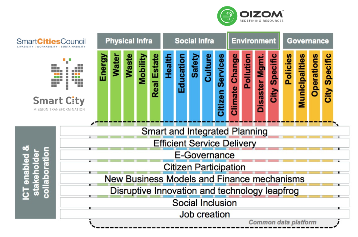 Oizom Air quality monitoring systems installed in smart city for air quality monitoring and public awareness.