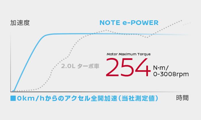 กราฟแรงบิด การทำงานของรถบบ e-POWER จะมีแรงที่สูงตั้งแต่รอบต้น