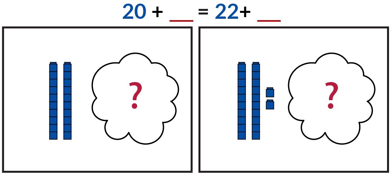 El dibujo de la izquierda muestra 2 trenes de 10 cubos Unifix azules y una nube que oculta un número desconocido de cubos rojos. El dibujo de la derecha muestra 2 trenes de 10 cubos Unifix azules y 2 cubos individuales. Una nube esconde un número desconocido de cubos rojos. 20 azul + número desconocido rojo = 22 azul + número desconocido rojo.