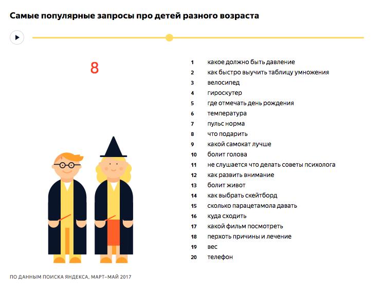 Самые популярные запросы про детей 8 лет - исследование Яндекса