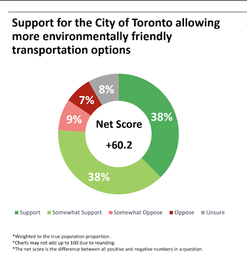 Toronto Residents Want Shared Electric Scooters, Polling Shows