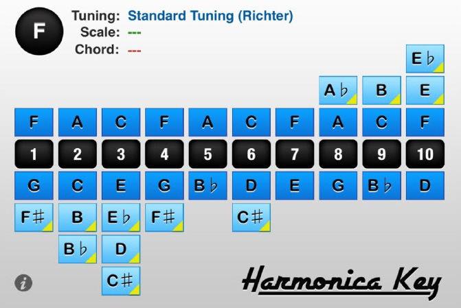Sơ đồ nốt nhạc kèn HarmonicaDiatonic 10 lỗ key F